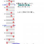 【DDR攻略メモ】 とりあえずクリアしたい人のための EGOISM 440 [SP楽]