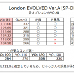 [譜面攻略] London EVOLVED Ver.A [Single Difficult]