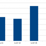 【DDRあれこれ】 バー持ちをする難易度の統計を取ってみた