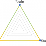 【DDR考察】 ダンレボに必要な3要素「Brain」「Leg」「Stamina」を考えると便利そう
