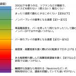【DDR tips】 ハイスピの目安、設定基準はこうやってます