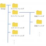 【StepMania 5】 曲の追加方法と、楽曲フォルダの構成